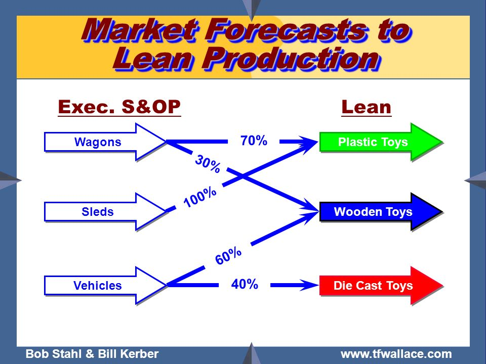 Market Forecasts to Lean Production