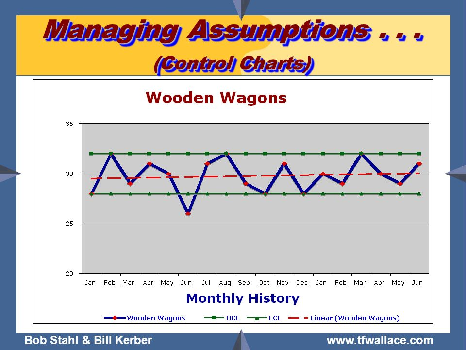 Managing Assumptions . . . (Control Charts)
