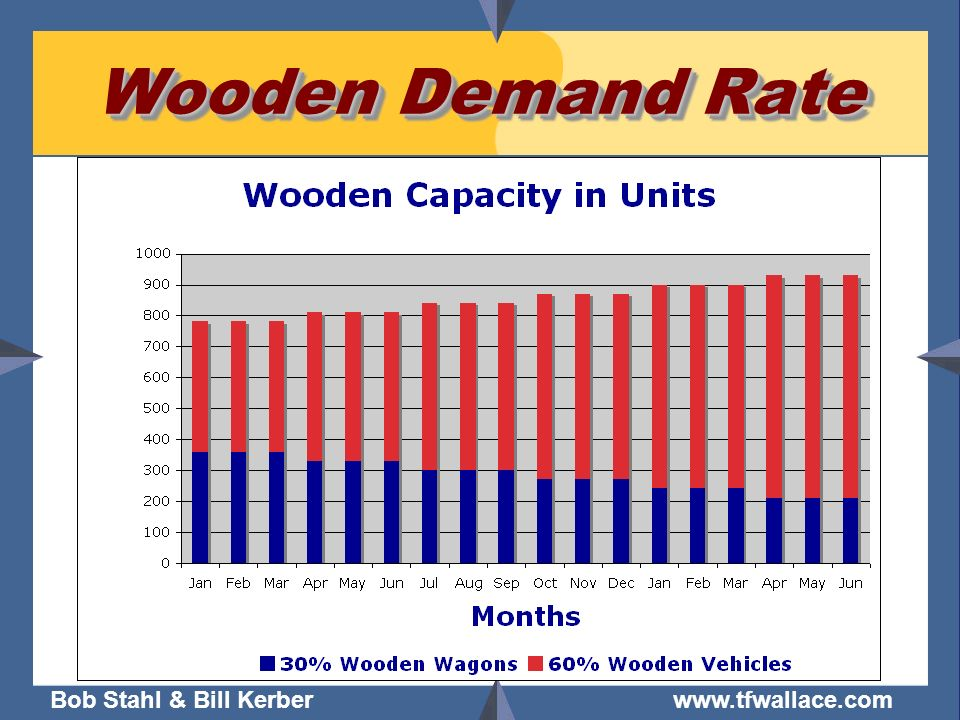 Wooden Demand Rate