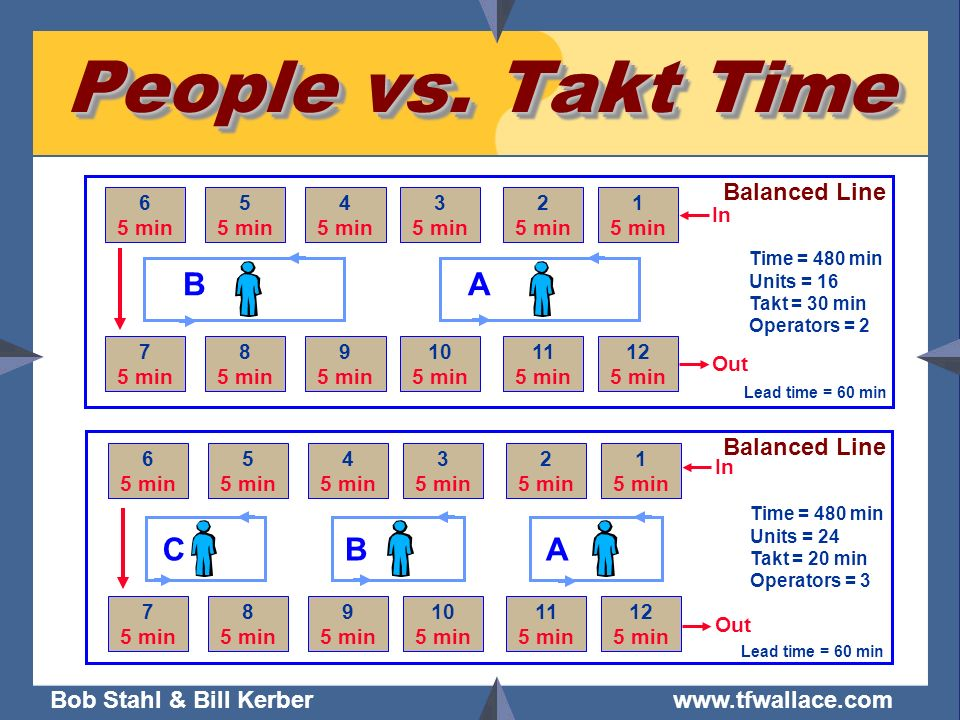 People vs. Takt Time B A C B A Balanced Line Balanced Line 6 5 min 5
