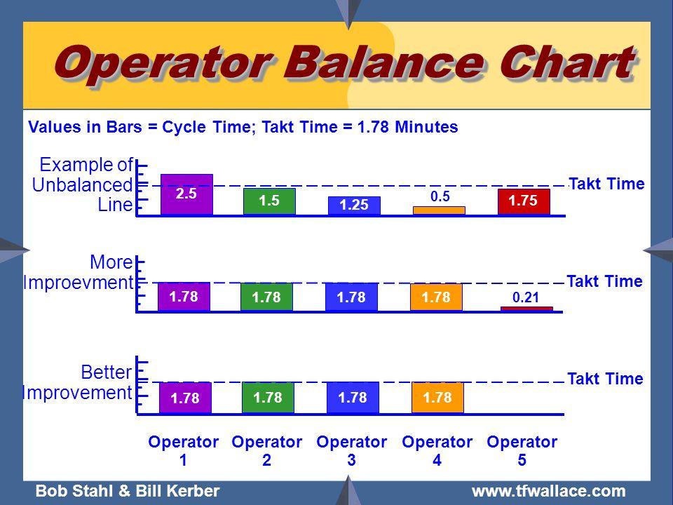 Operator Balance Chart