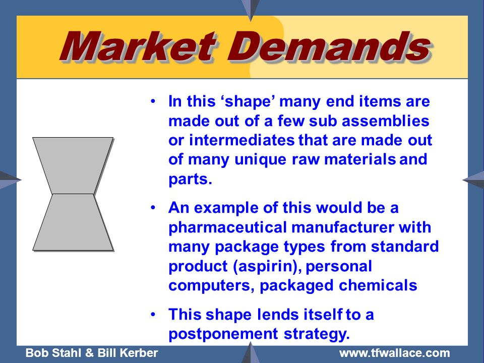 Market Demands