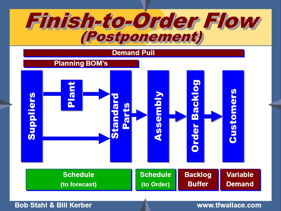 Finish-to-Order Flow (Postponement)