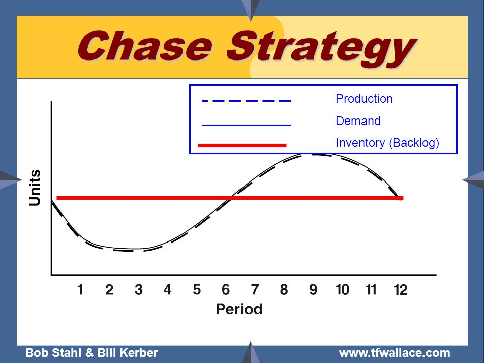 Chase Strategy Production Demand Inventory (Backlog)