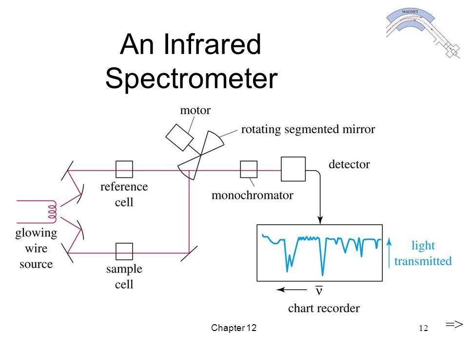 An Infrared Spectrometer
