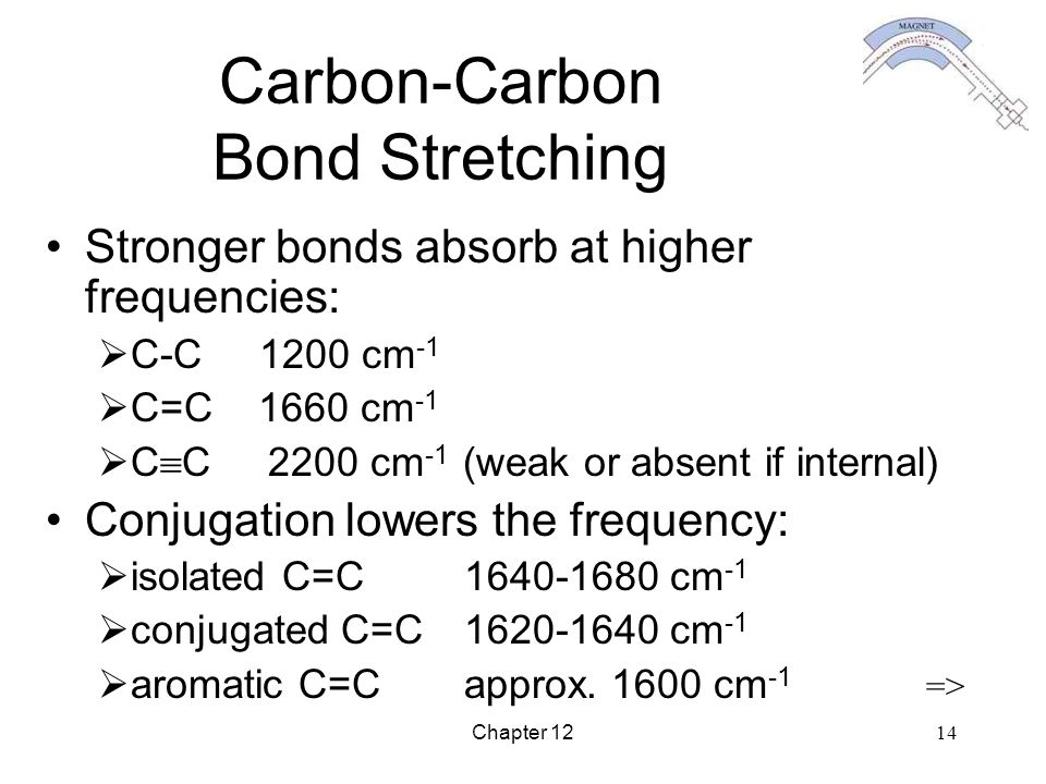 Carbon-Carbon Bond Stretching