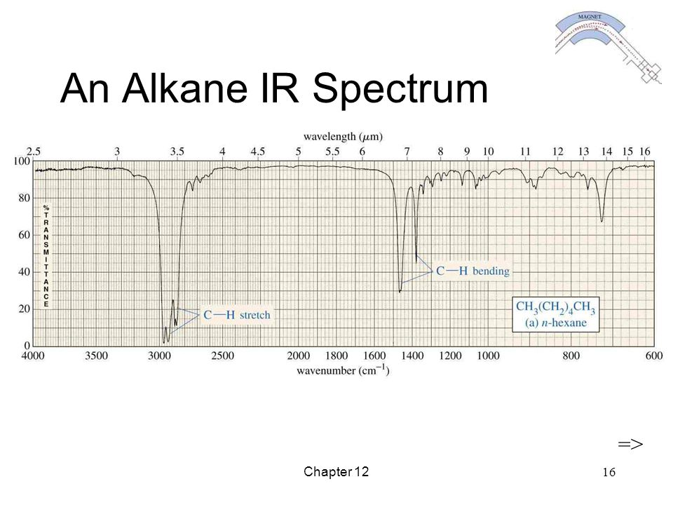 An Alkane IR Spectrum => Chapter 12
