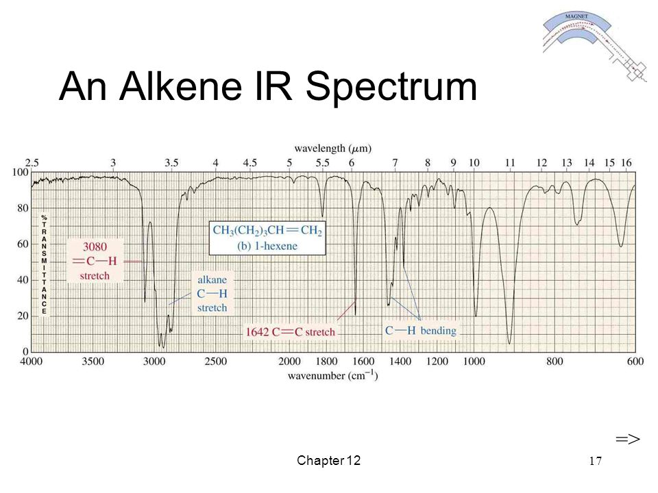 An Alkene IR Spectrum => Chapter 12