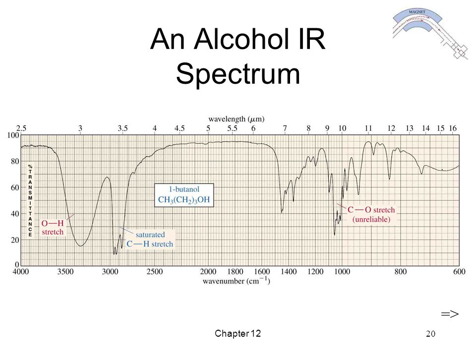 An Alcohol IR Spectrum => Chapter 12