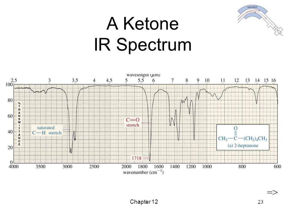 A Ketone IR Spectrum => Chapter 12