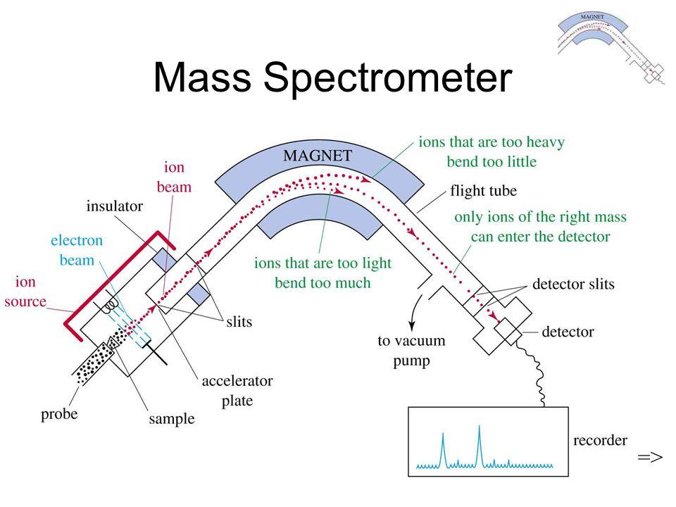 Mass Spectrometer => Chapter 12