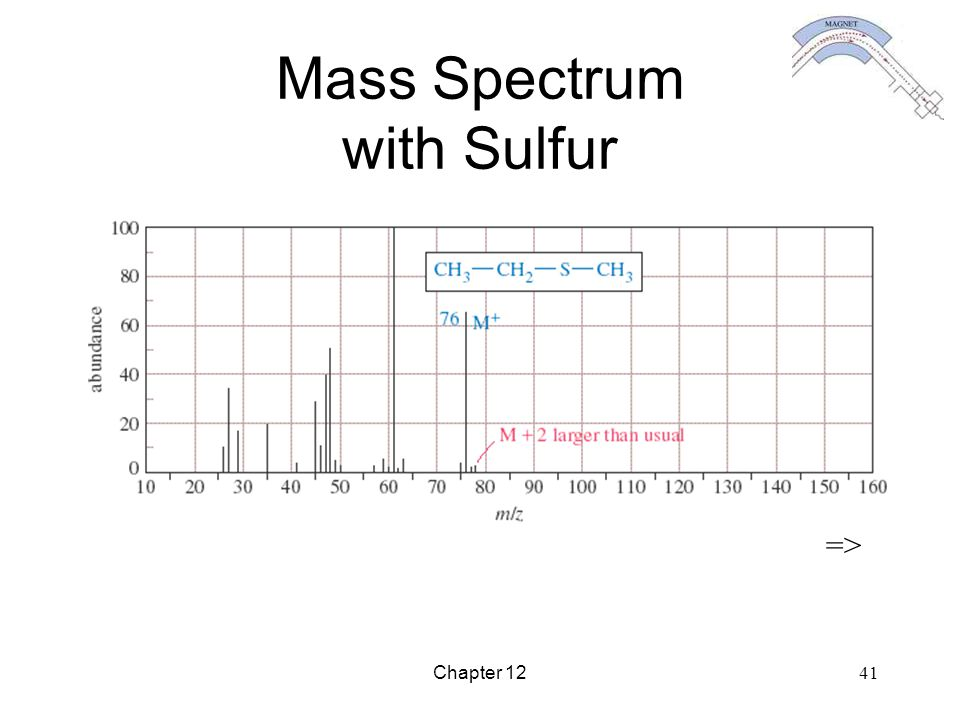 Mass Spectrum with Sulfur