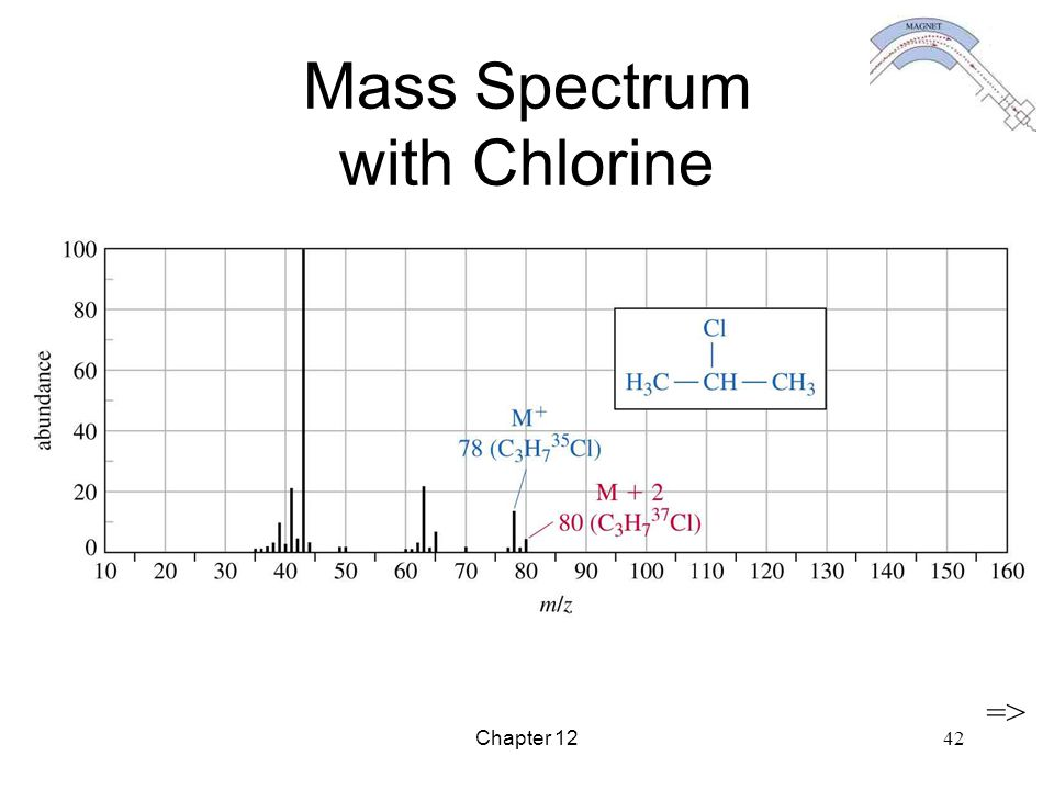 Mass Spectrum with Chlorine
