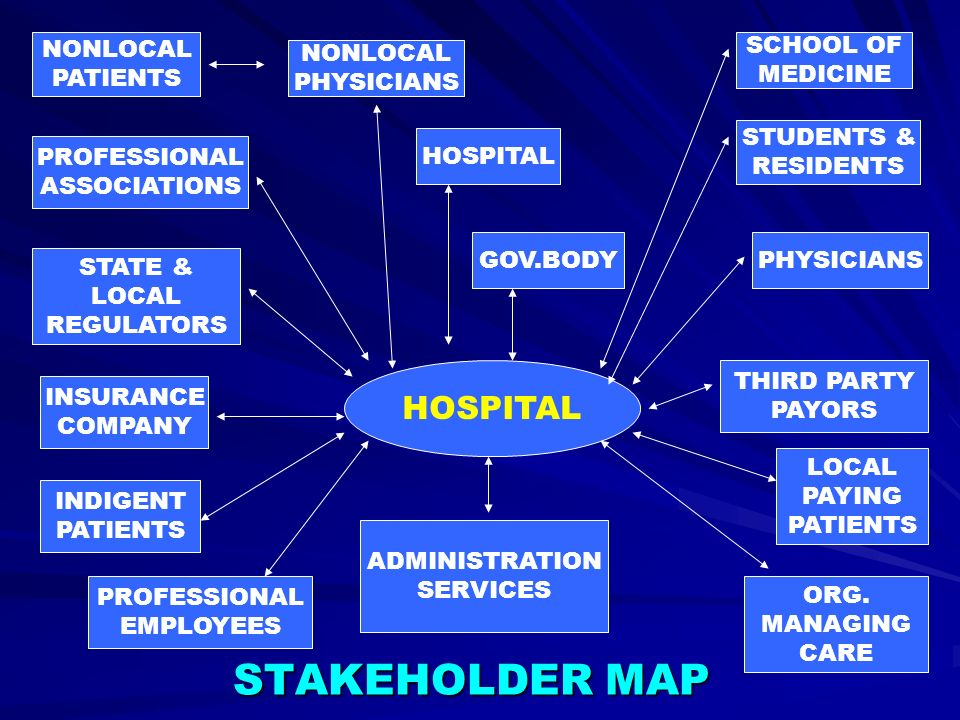 STAKEHOLDER MAP HOSPITAL NONLOCAL PATIENTS SCHOOL OF MEDICINE NONLOCAL