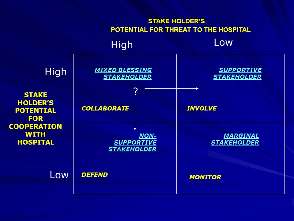 STAKE HOLDER'S POTENTIAL FOR COOPERATION WITH HOSPITAL