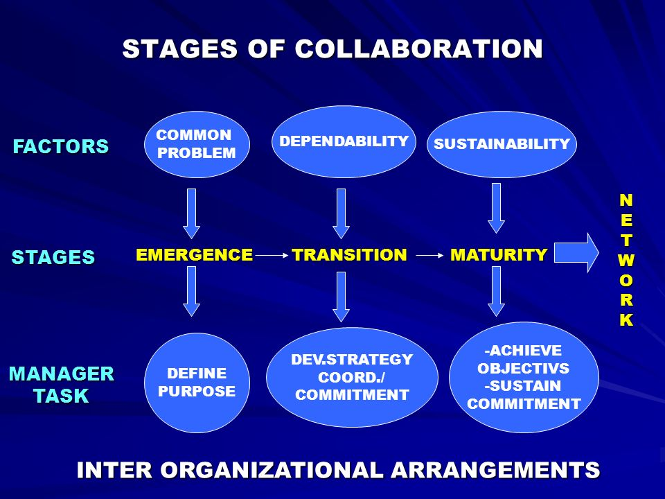 STAGES OF COLLABORATION