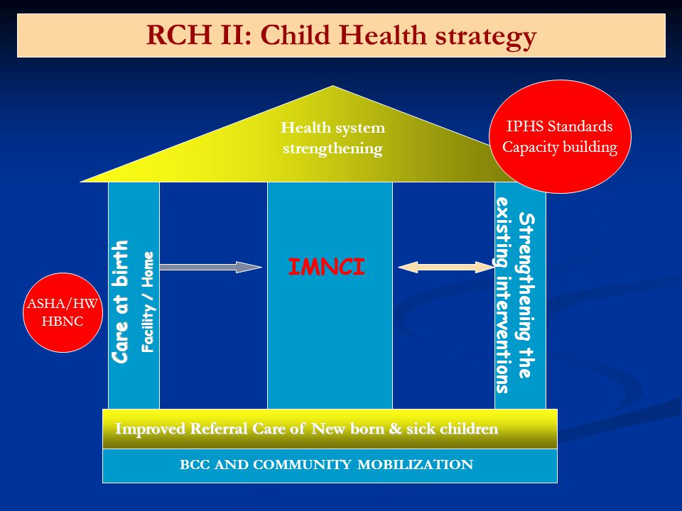 RCH II: Child Health strategy
