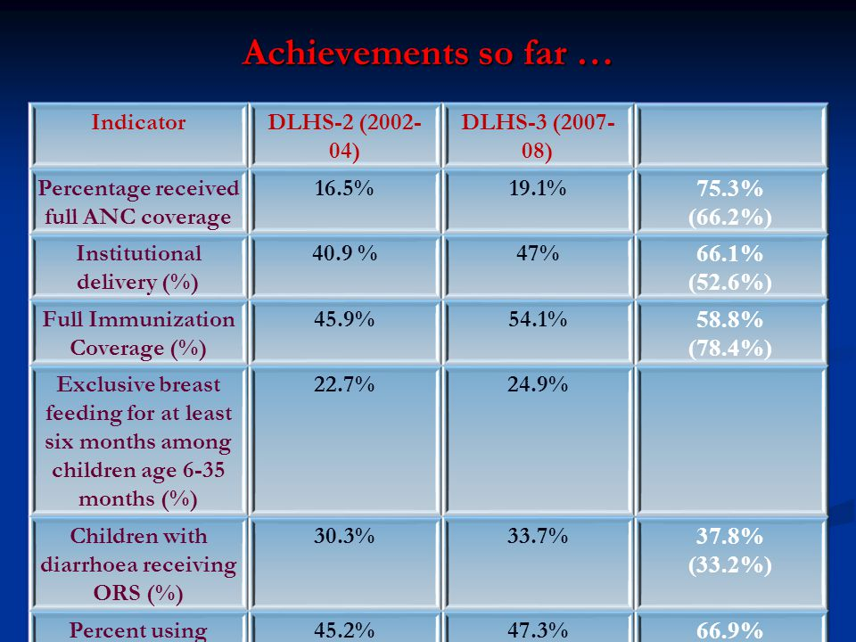 Achievements so far … Indicator DLHS-2 (2002-04) DLHS-3 (2007-08)