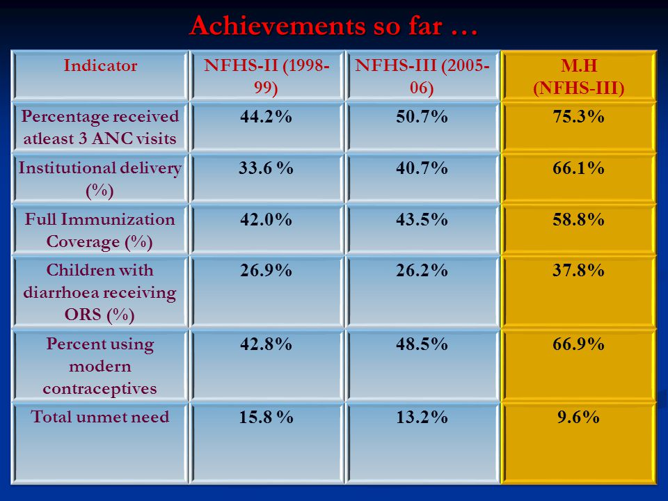 Achievements so far … Indicator NFHS-II (1998-99) NFHS-III (2005-06)