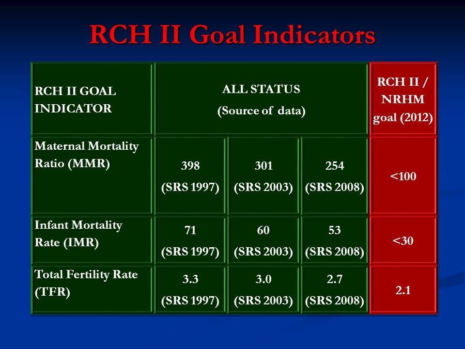 RCH II Goal Indicators RCH II GOAL INDICATOR ALL STATUS