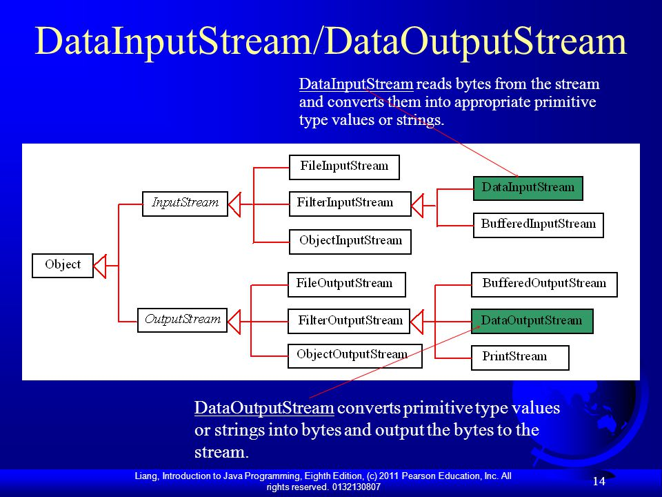 DataInputStream/DataOutputStream