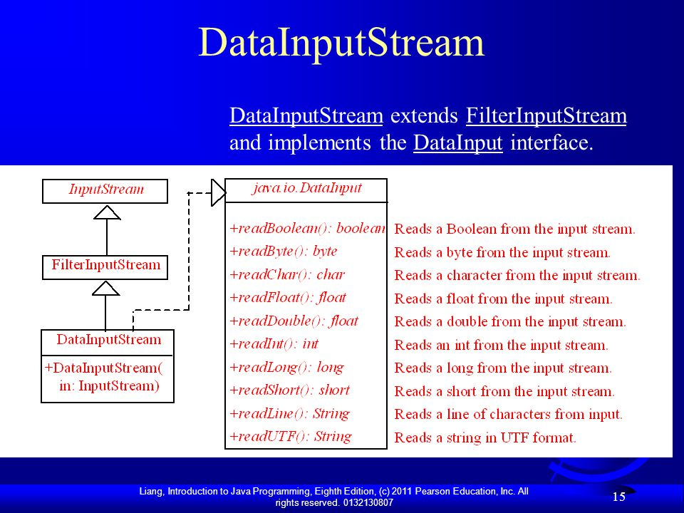 DataInputStream DataInputStream extends FilterInputStream and implements the DataInput interface.