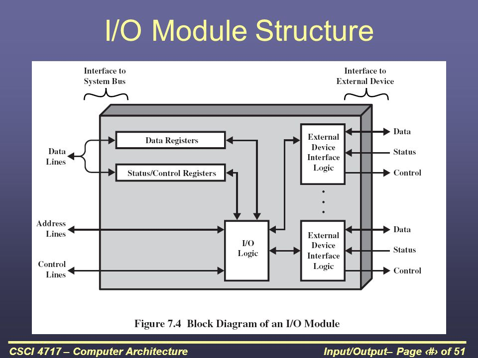 I/O Module Structure