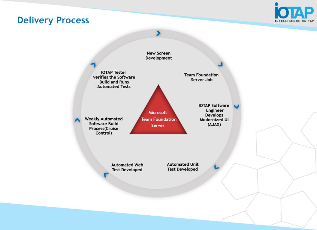 Delivery Process Some more details of our methodology highlighting the tools we use