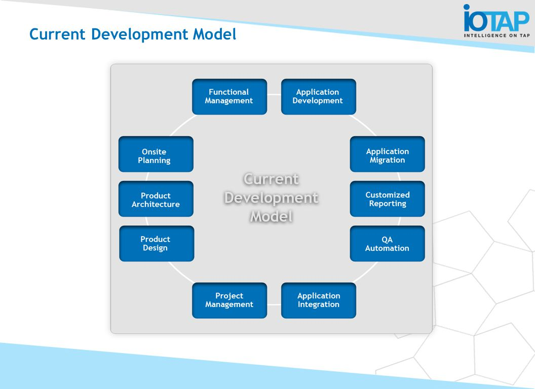 Current Development Model