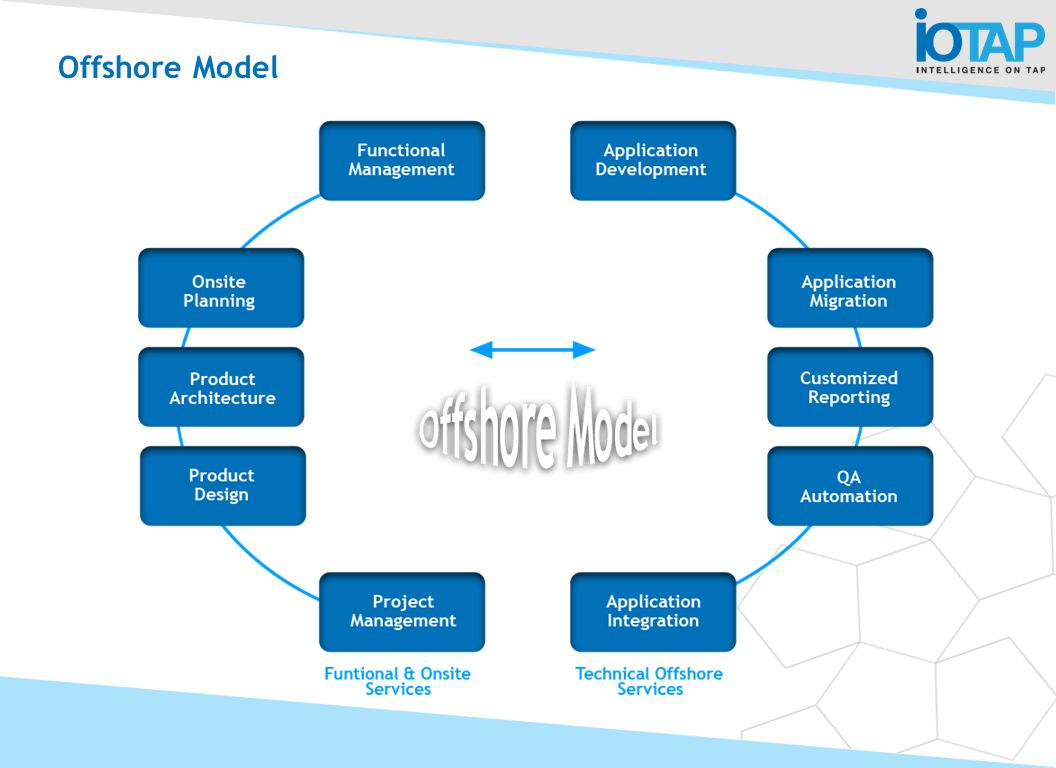 Offshore Model The offshore model