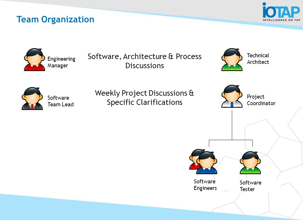 Team Organization Software, Architecture & Process Discussions