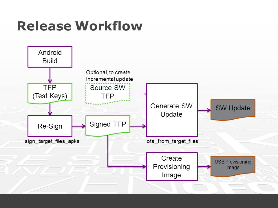 Release Workflow Android Build TFP Source SW TFP (Test Keys)