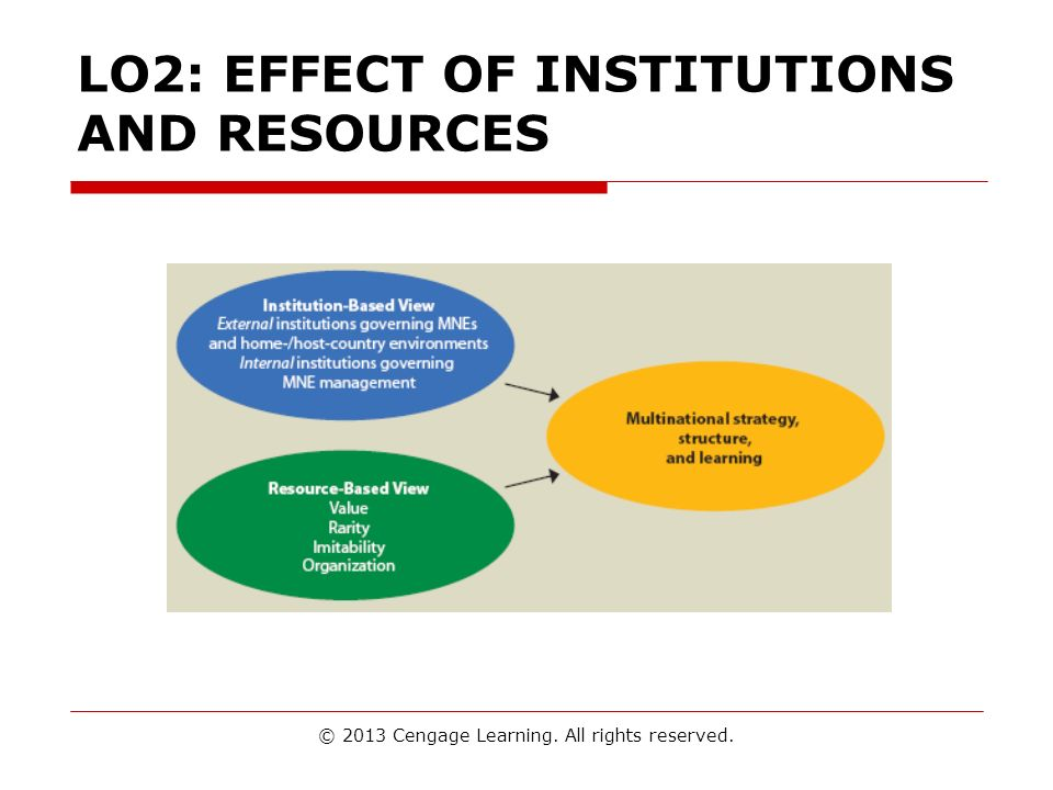 LO2: EFFECT OF INSTITUTIONS AND RESOURCES