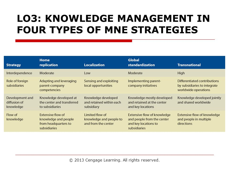 LO3: KNOWLEDGE MANAGEMENT IN FOUR TYPES OF MNE STRATEGIES