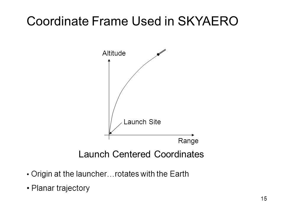 Coordinate Frame Used in SKYAERO