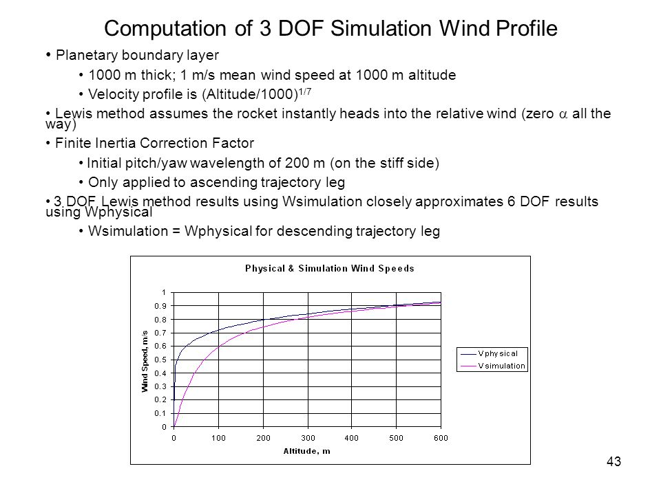 Computation of 3 DOF Simulation Wind Profile