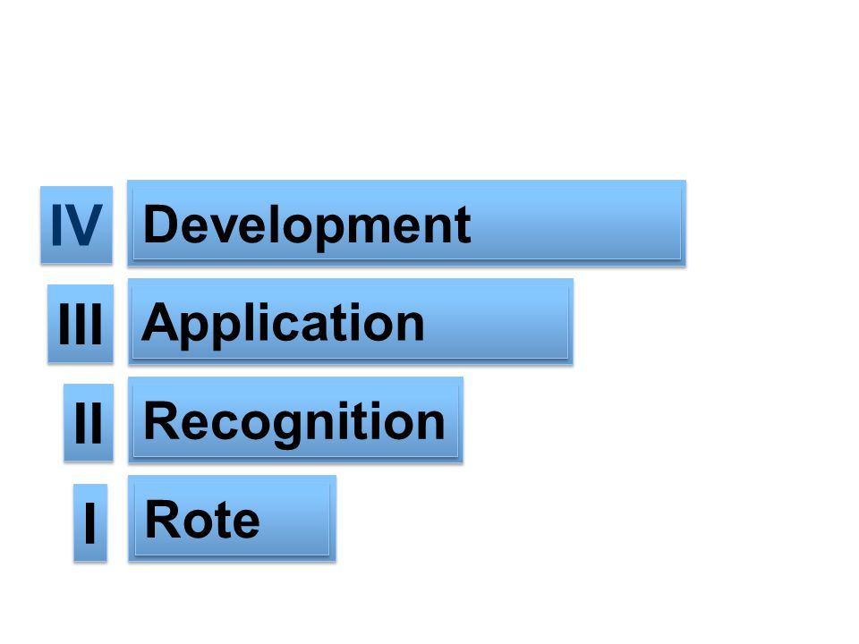 IV III II I Development Application Recognition Rote