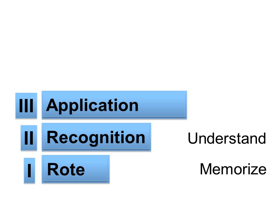 III II I Application Recognition Rote Improve Understand Memorize