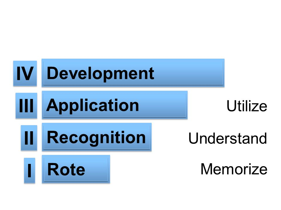 IV III II I Development Application Recognition Rote Utilize