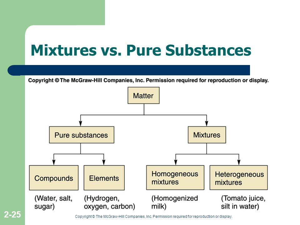 Mixtures vs. Pure Substances