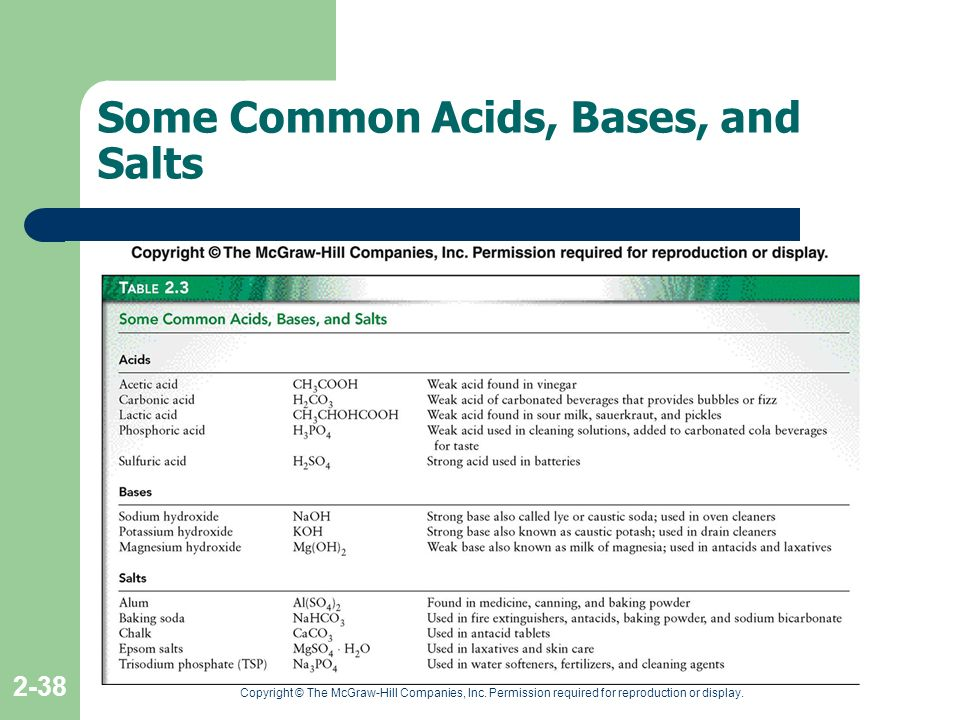 Some Common Acids, Bases, and Salts