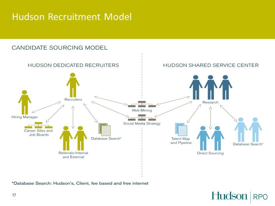 Hudson Recruitment Model