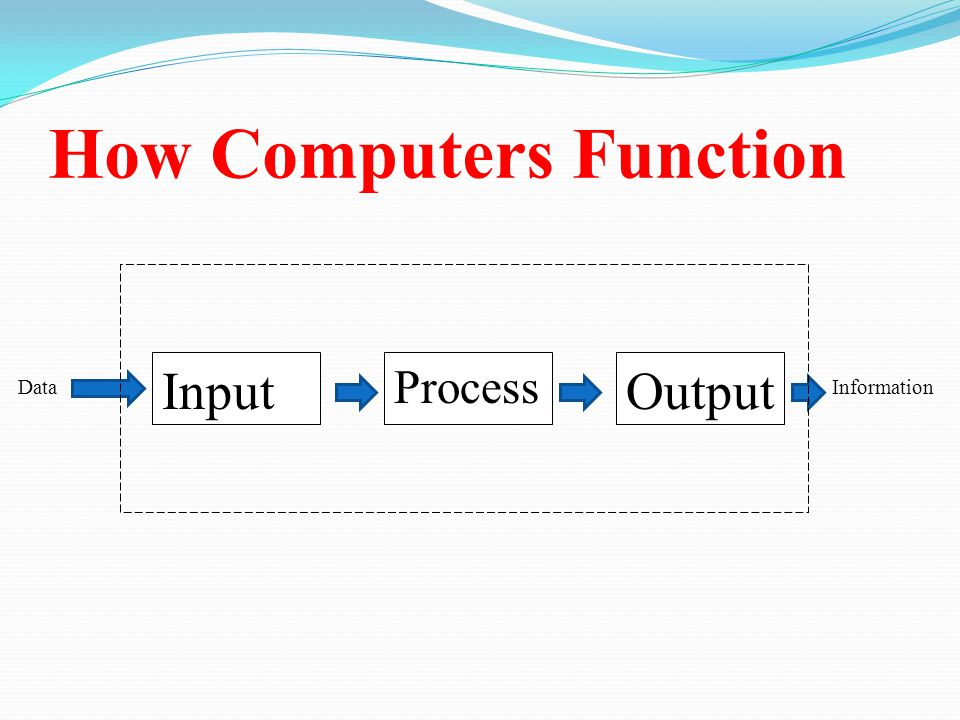How Computers Function