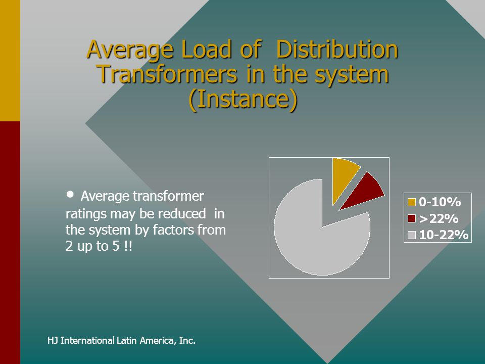 Average Load of Distribution Transformers in the system (Instance)