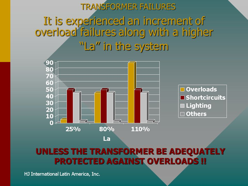 UNLESS THE TRANSFORMER BE ADEQUATELY PROTECTED AGAINST OVERLOADS !!