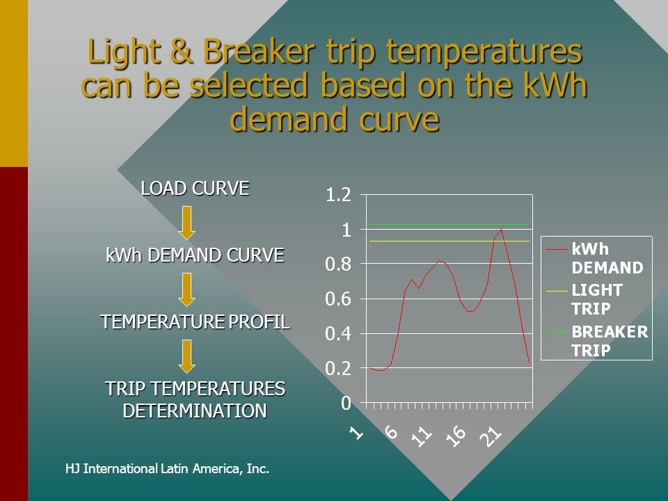 Light & Breaker trip temperatures can be selected based on the kWh demand curve