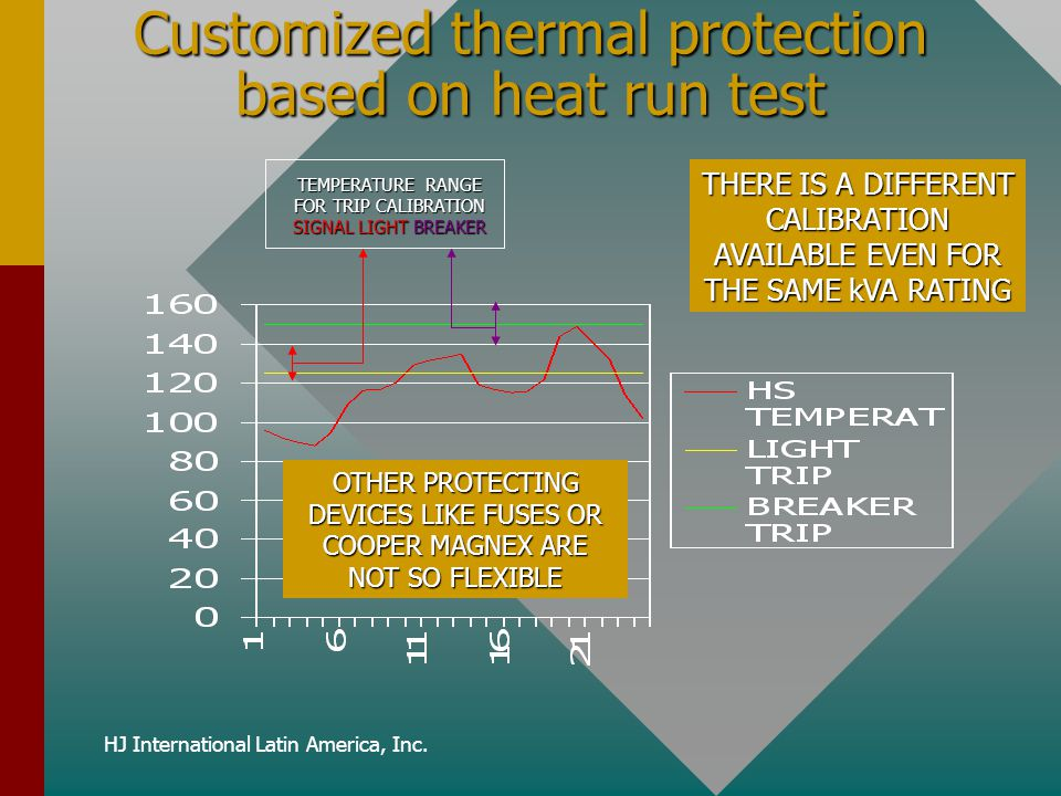 Customized thermal protection based on heat run test