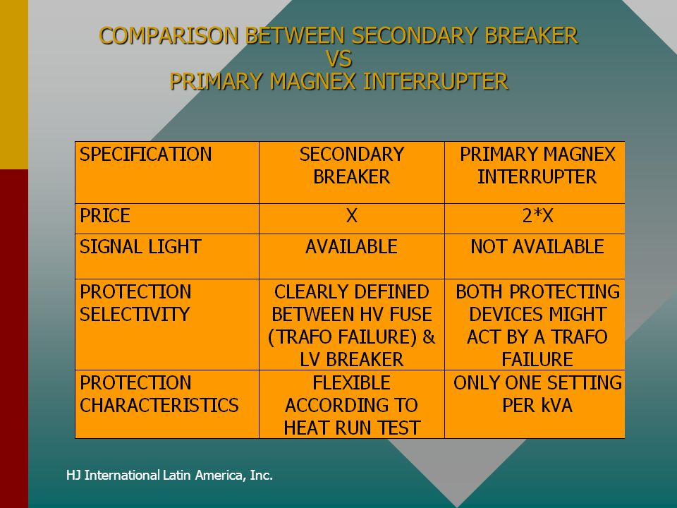 COMPARISON BETWEEN SECONDARY BREAKER VS PRIMARY MAGNEX INTERRUPTER