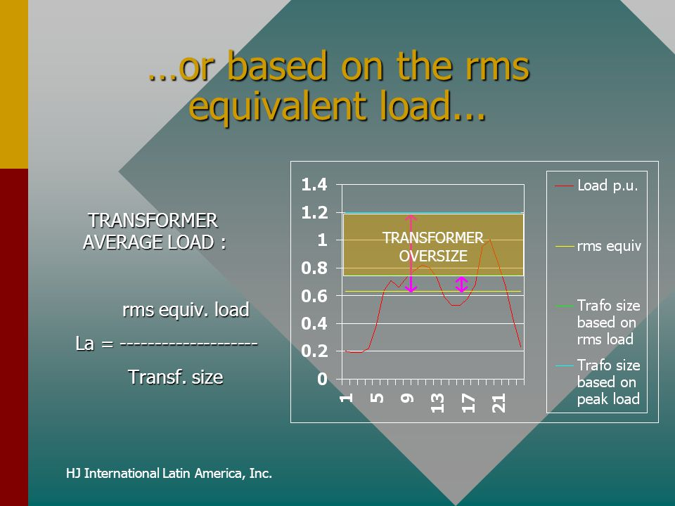 …or based on the rms equivalent load...