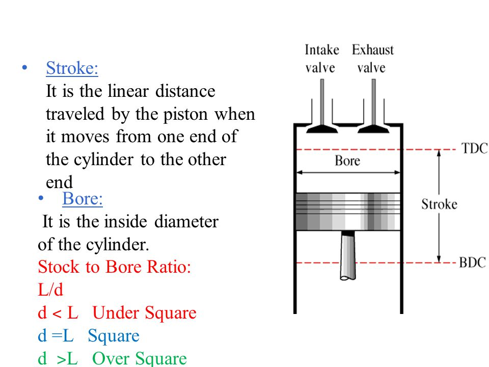 Stroke: It is the linear distance traveled by the piston when it moves from one end of the cylinder to the other end.
